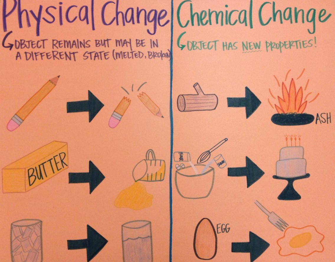 Physical Vs Chemical Changes Worksheet