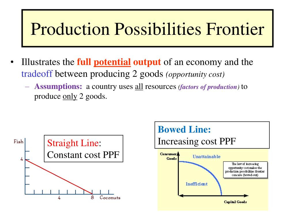 Production Possibilities Frontier Worksheet
