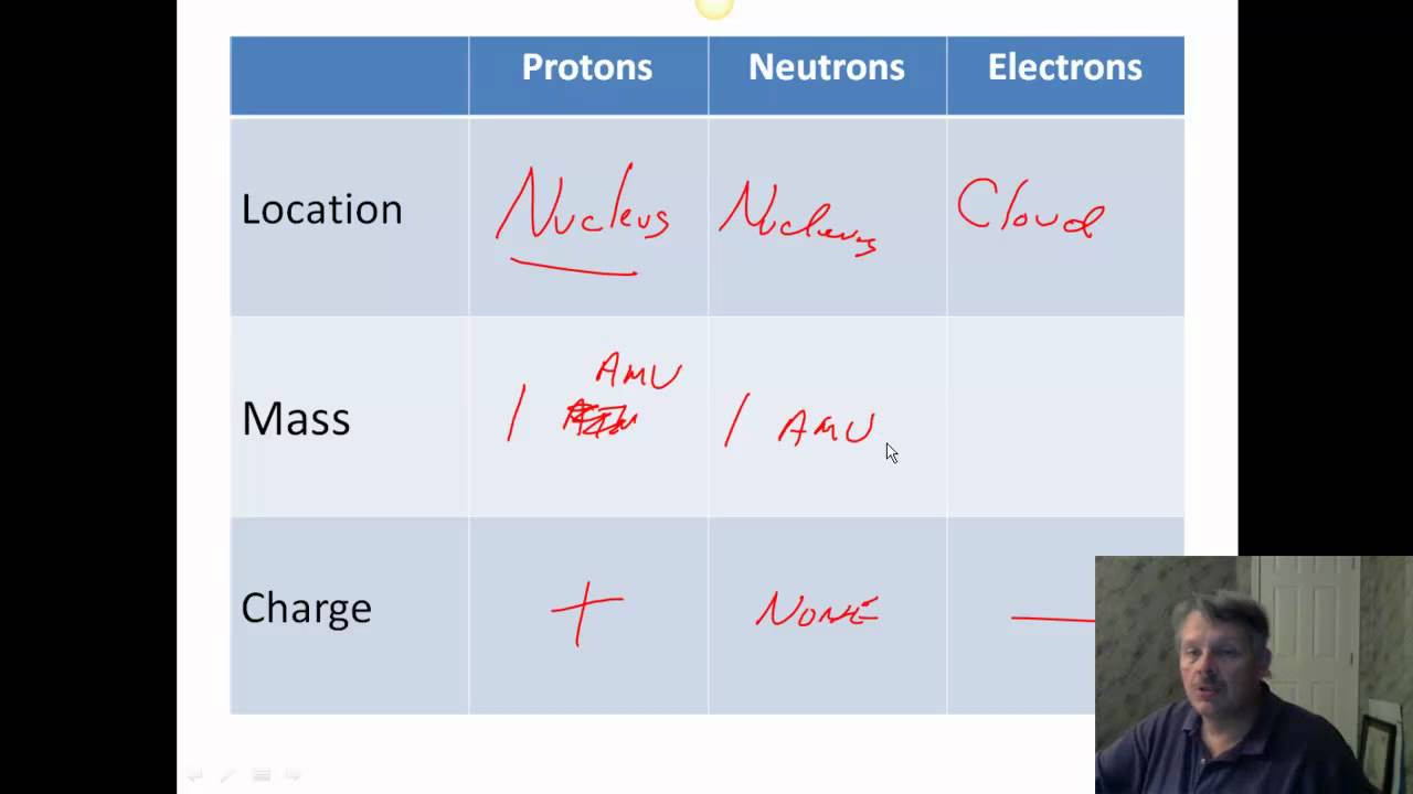 Protons Neutrons and Electrons Worksheet