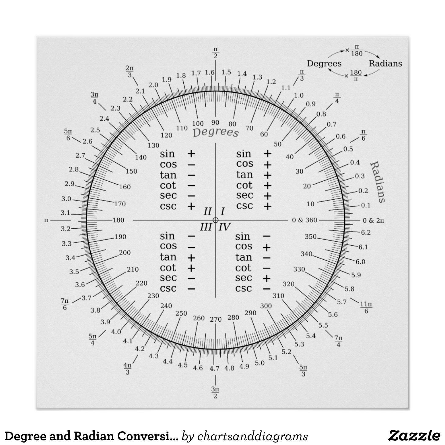 Radians to Degrees Worksheet