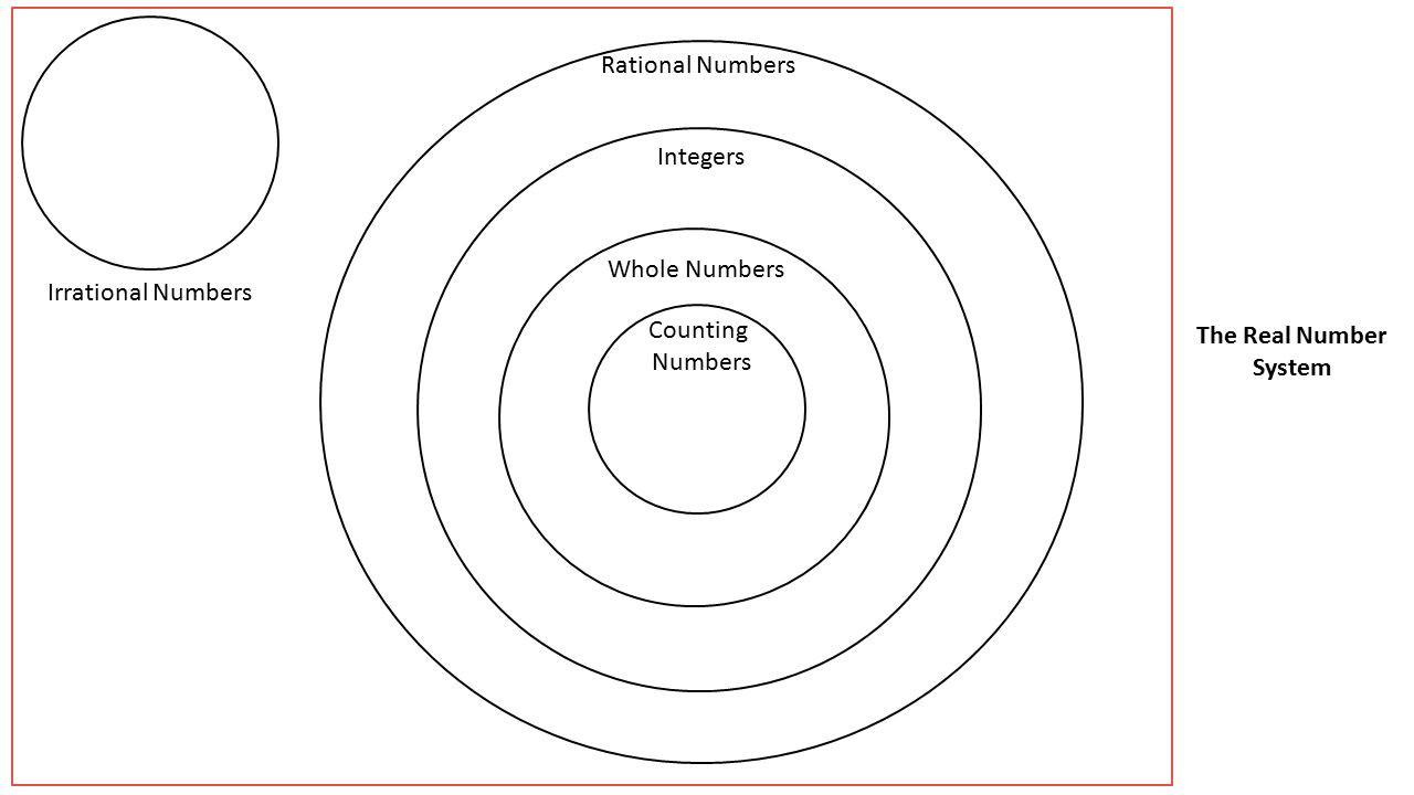 Real Number System Worksheet
