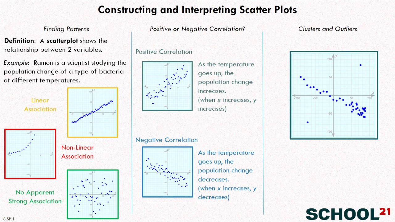 Scatter Plot Worksheet with Answers