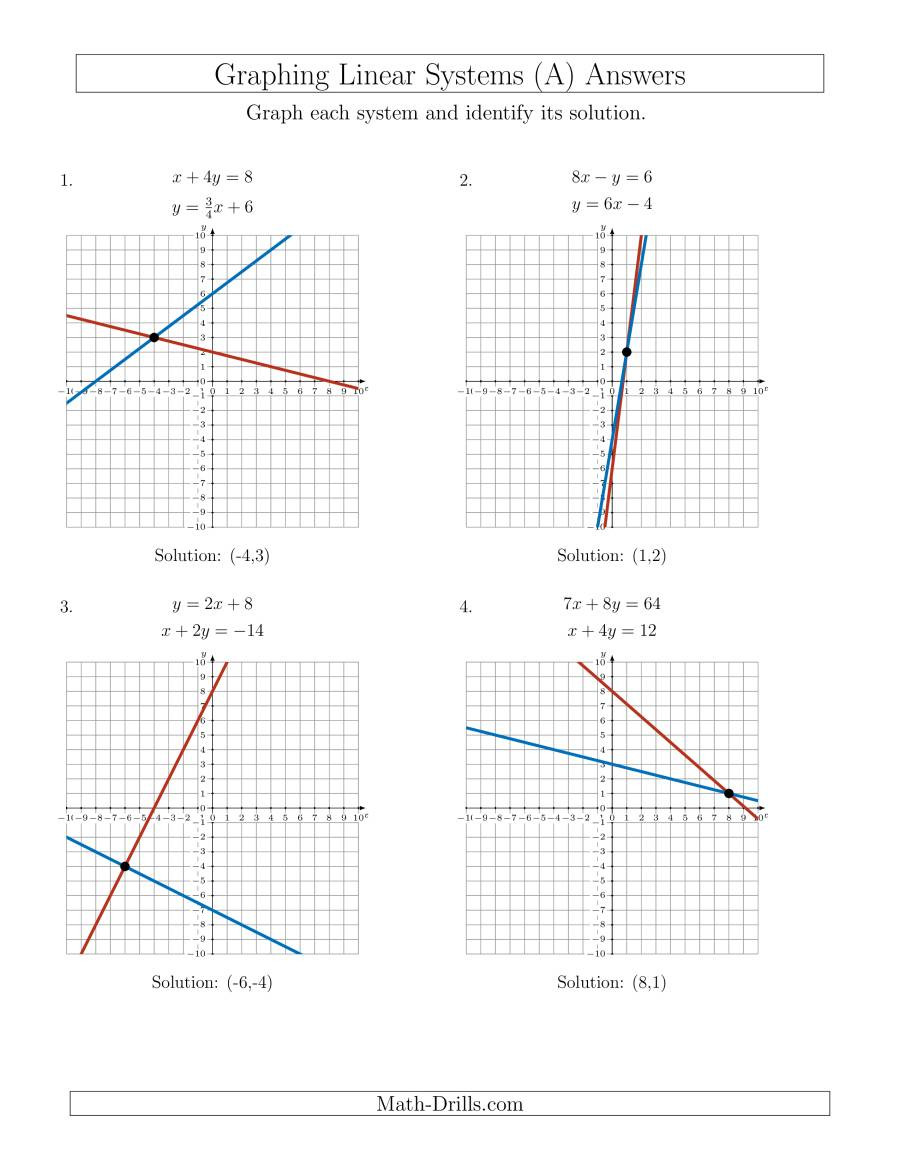 Systems Of Equations Graphing Worksheet