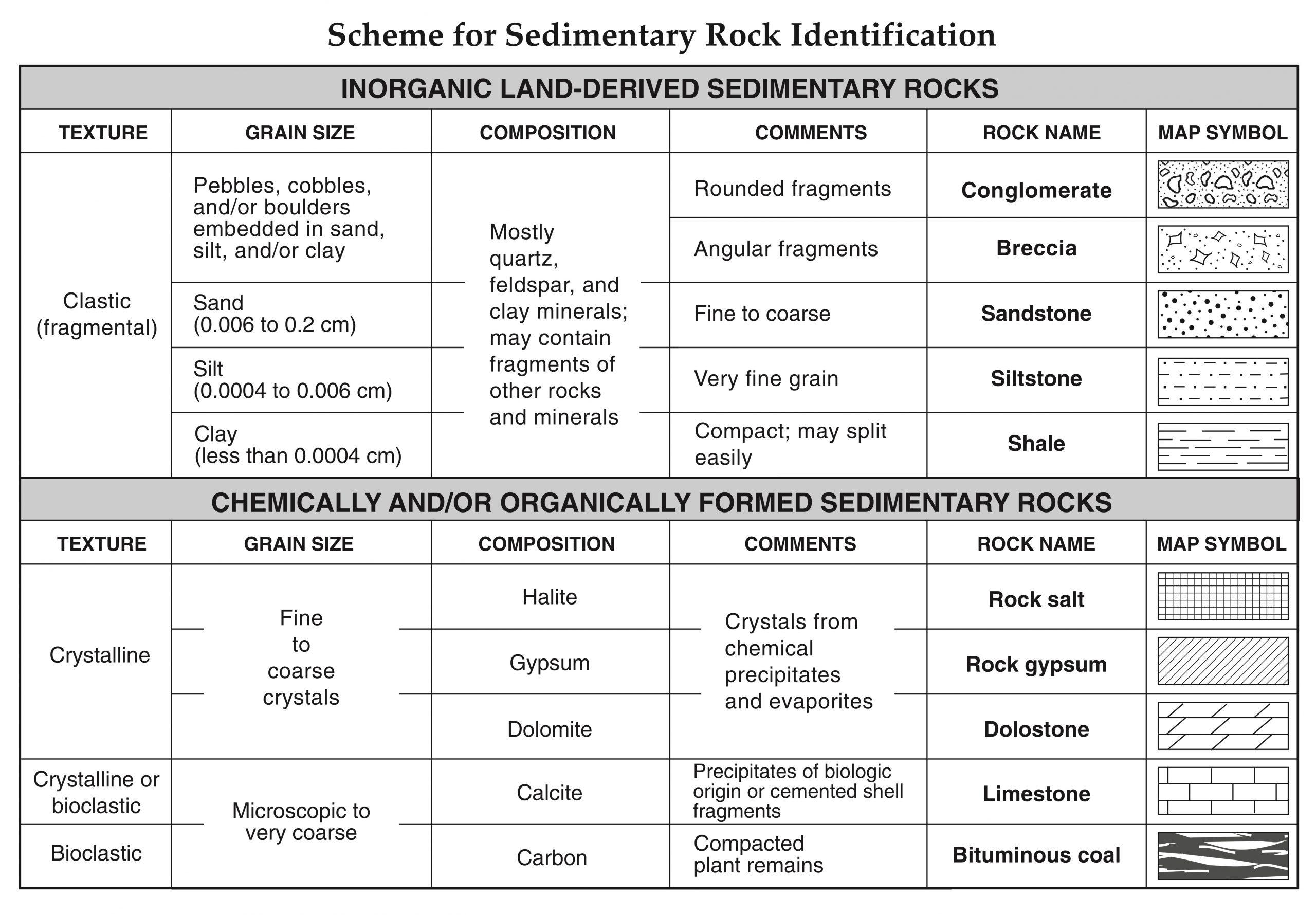 Types Of Rock Worksheet