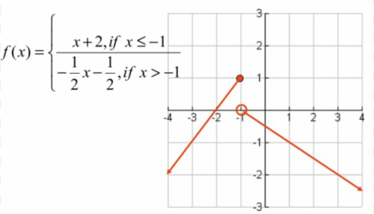 Worksheet Piecewise Functions Algebra 2